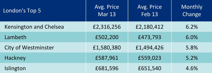 Мартовский отчет британской прессы о рынке недвижимости Великобритании