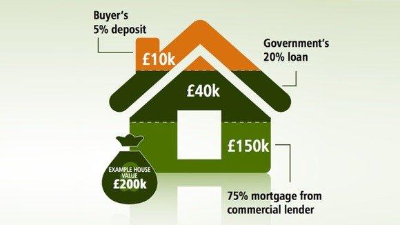Программа правительства «Help to buy» придаст импульс рынку недвижимости Великобритании