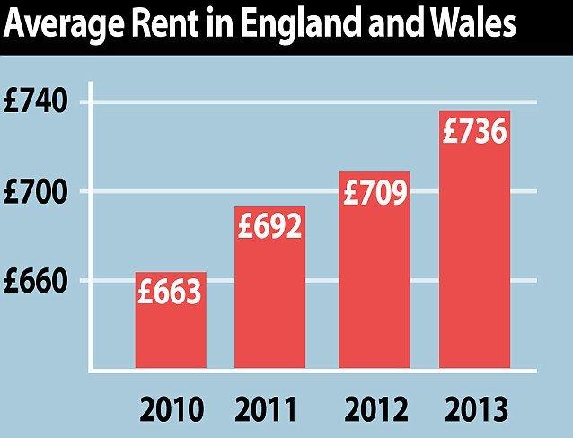 Прогноз рынка  аренды недвижимости Великобритании на 5 лет