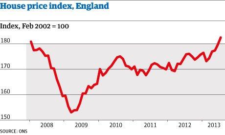Повышенный интерес к рынку недвижимости в Великобритании оказывает давление  на рынок
