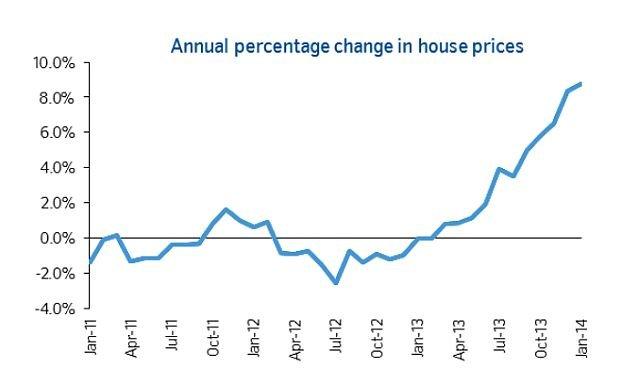 Рост цен на недвижимость в Великобритании привел к тому, что на рынок стало поступать больше объектов