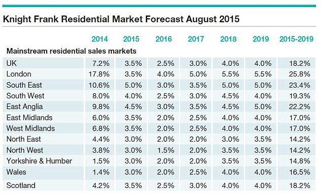 Цены на недвижимость в Великобритании  вырастут на 20% в ближайшие 5 лет