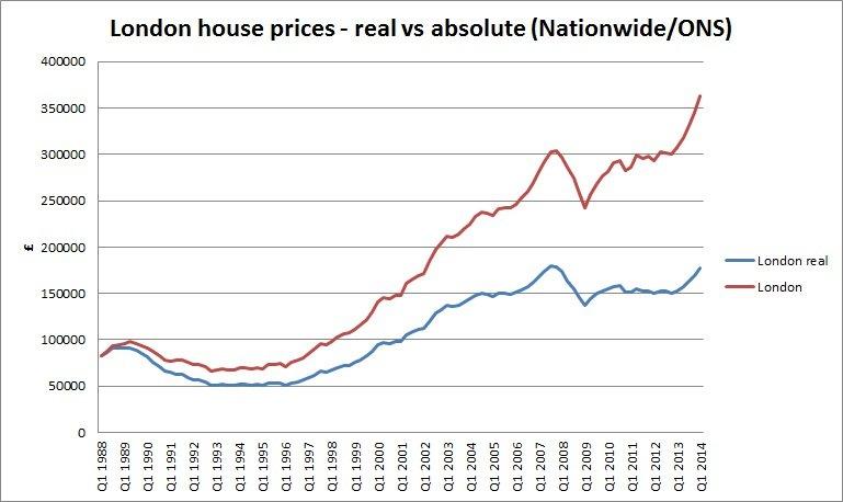 Цены на элитное жилье в центре Лондона выросли более чем  в 20 раз за 20 лет