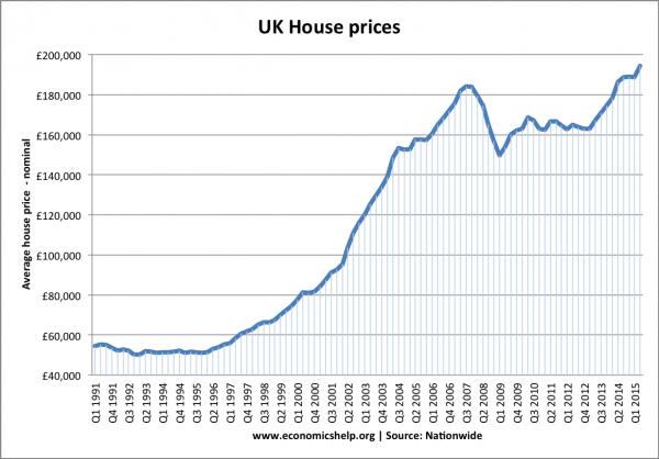 Как менялся рынок недвижимости Великобритании с 1980г.