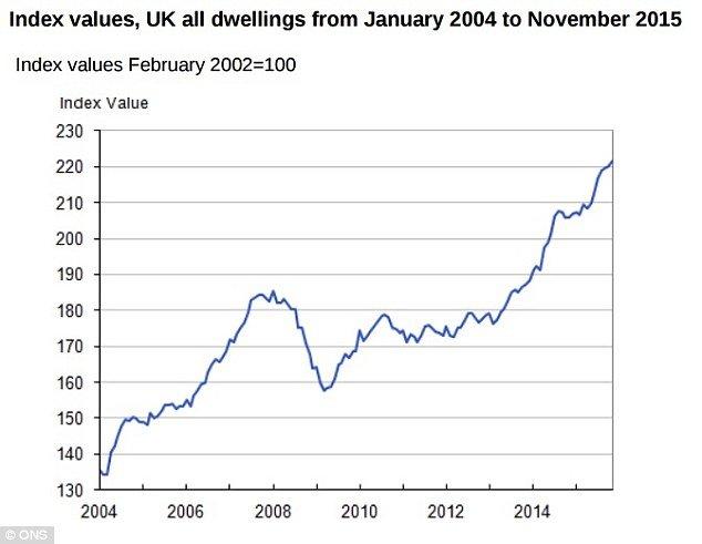 Цены на недвижимость в Англии продолжают расти,  не смотря на риски