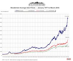 На рынке недвижимости Великобритании  сохраняется дисбаланс спроса и предложения