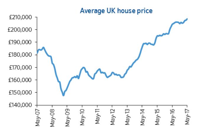 Цены на британском рынке  недвижимости продолжают расти