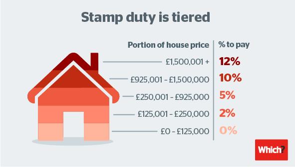 43% жилой недвижимости в Великобритании освободят от гербового сбора