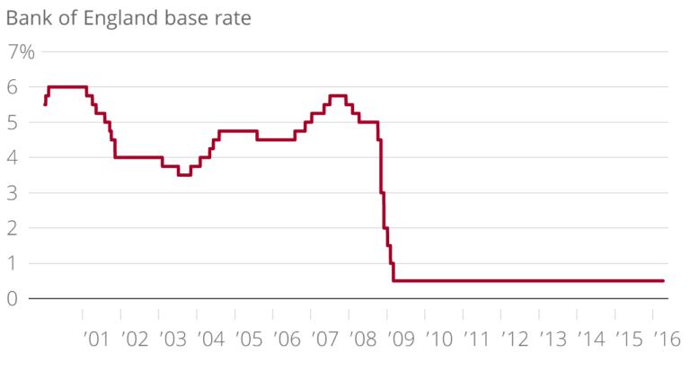 Как повышение ставки Банком Англии повлияет на рынок недвижимости Великобритании